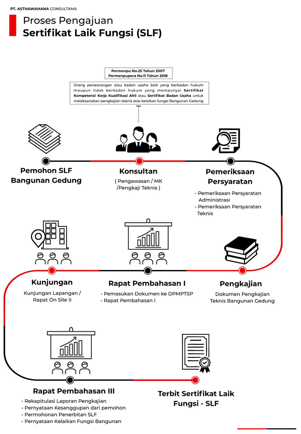 Proses Pengajuan SLF Sertifikat Laik Fungsi - Jasa Pengurusan SLF